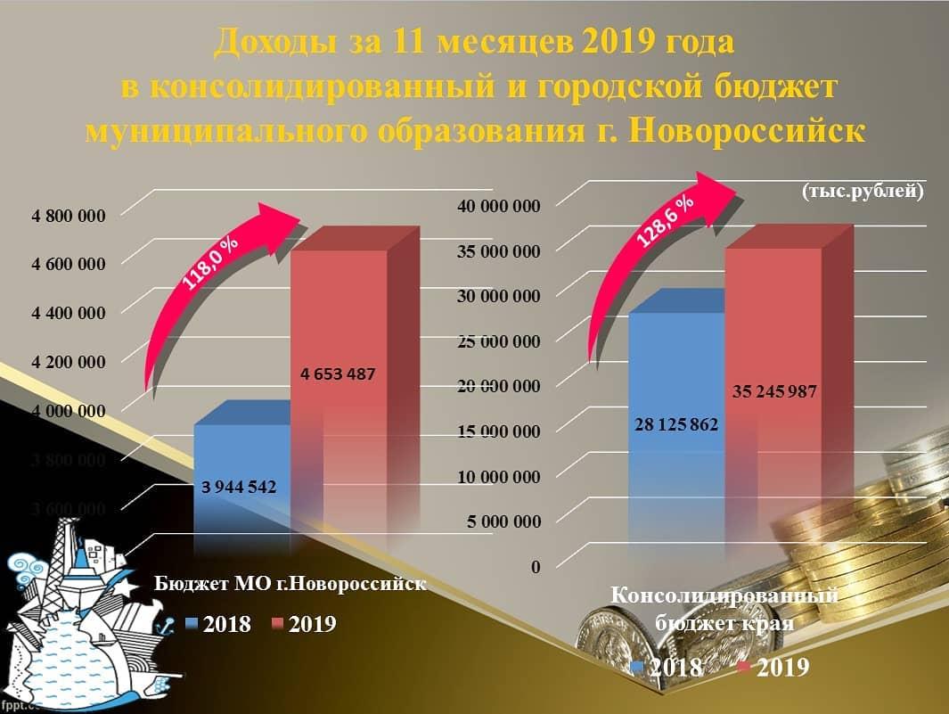 Консолидированный бюджет Новороссийска за 11 месяцев. Итоги